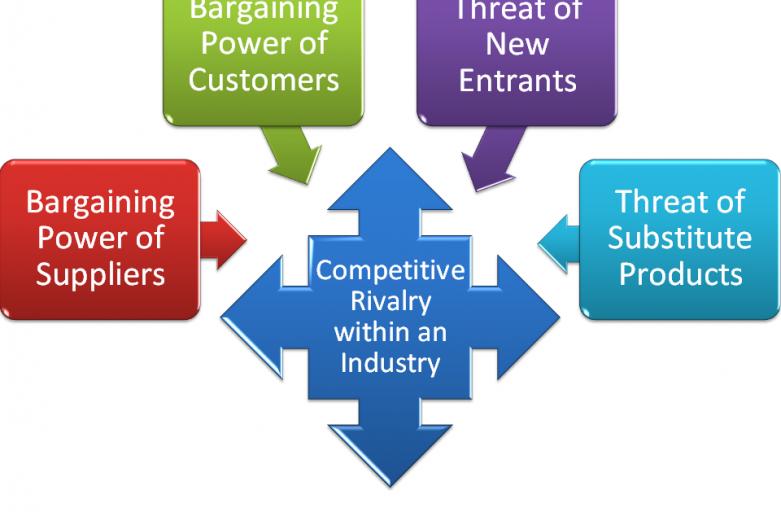 De attractiviteit van een markt beter bepalen